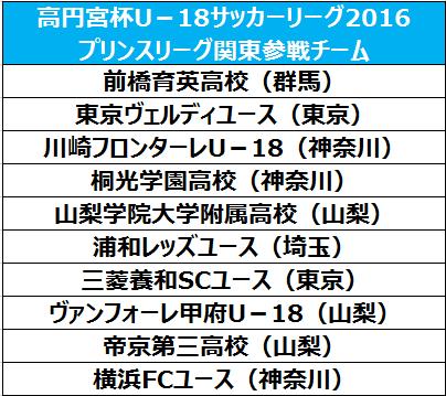 2016プリンスリーグ関東出場チームが決定…山梨県勢が3チーム出場