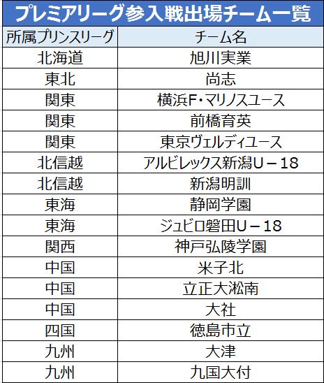 横浜FMや神戸弘陵学園など、出場全16チームが決定/プレミア参入戦