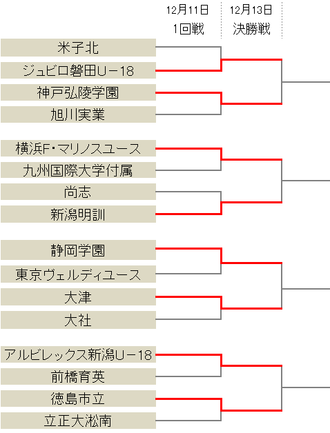 大津が5発快勝、横浜FMは九国大付に勝利…中国勢3チームが姿を消す/プレミア参入戦