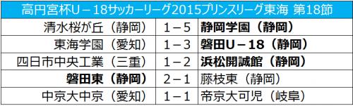 静岡学園が5発快勝でリーグ優勝を決める/プリンスリーグ東海第18節