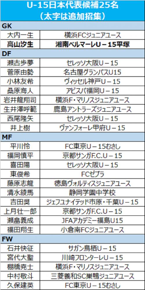 U-15日本代表、GK高山汐生を追加招集…GK青木心が負傷離脱