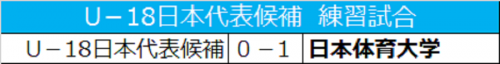 U-18日本代表候補、日体大に0-1で敗れる