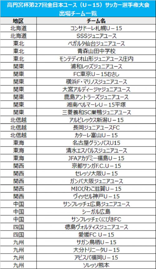 中国代表3チームが決定…出場全32チームが出そろう/高円宮杯全日本ユースU-15