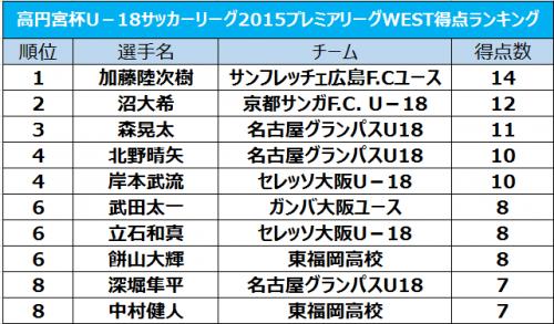 最終節で2ゴールの広島FW加藤陸次樹、今季14ゴールで得点王獲得/プレミアリーグWEST得点ランキング