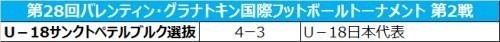 U-18日本代表、打ち合いの末U-18サンクトペテルブルク選抜に敗れる