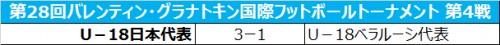 U-18日本代表、梶山幹太などの得点でU-18ベラルーシ代表に勝利