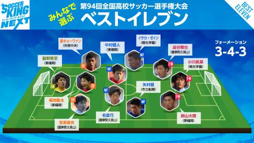 【投票結果】選手権ベストイレブンが決定…東福岡から中村健人ら最多4人