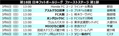 第18回JFLが開幕…王者ソニー仙台、沼津、FC大阪、滋賀、ロックが白星発進