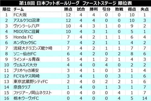●FC大阪とアスルクラロ沼津が開幕4連勝/JFL 1st第4節