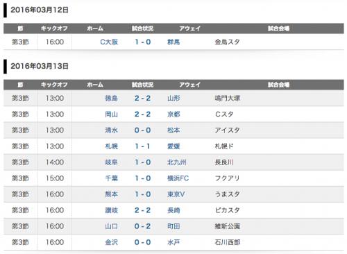 C大阪&熊本が開幕3連勝…横浜FCは今季未だ無得点で3連敗/J2第3節