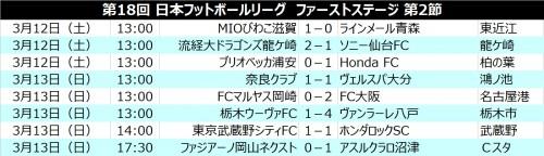 FC大阪、滋賀、沼津が連勝スタート…昨季王者ソニーが早くも黒星/JFL 1st第2節