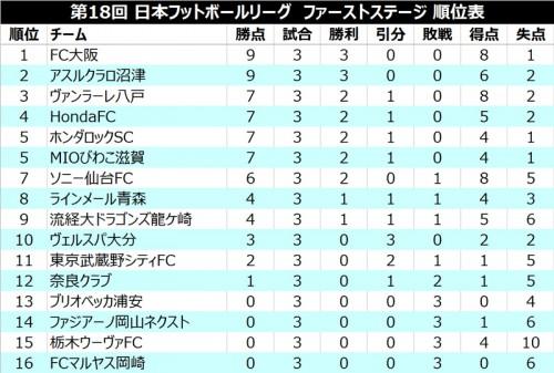 ●市川大祐のJFL初ゴールなど3得点の八戸がホーム初戦で白星/JFL 1st第3節
