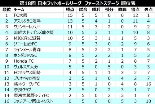 ●FC大阪が開幕5連勝で単独首位、栃木ウーヴァが今季初勝利/JFL 1st第5節