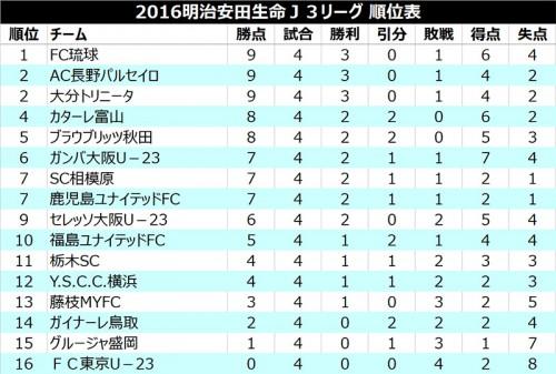 ●琉球が開幕3連勝の大分を下して総得点差で首位浮上/J3第4節