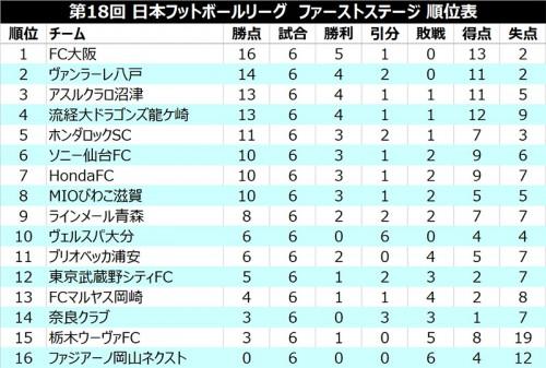 ●FC大阪、無敗キープも開幕連勝ストップ…武蔵野今季初勝利/JFL 1st第6節