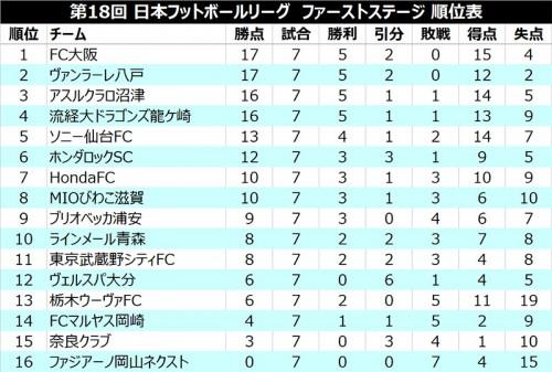 5戦無失点の2位八戸が首位FC大阪に勝点で並ぶ/JFL 1st第7節