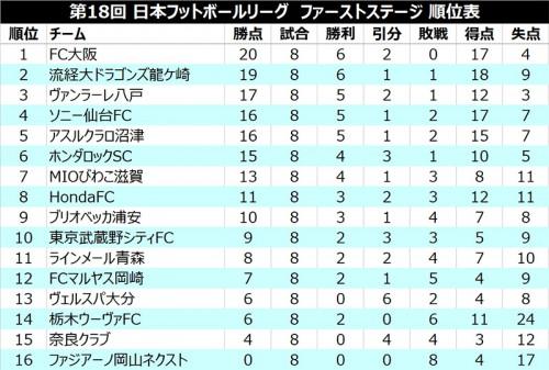 FC大阪が3試合ぶりの勝利、八戸が今季初黒星で3位後退/JFL 1st第8節