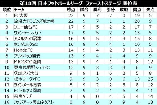 流経大が6連勝で首位FC大阪を追走、武蔵野は4戦無敗/JFL 1st第9節