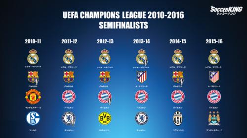 過去6大会の4強入りクラブ…最多6度のレアルらスペイン勢の強さが際立つ