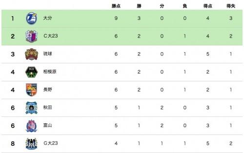 ●大分が唯一の開幕3連勝で首位浮上…琉球が初黒星で3位後退/J3第3節