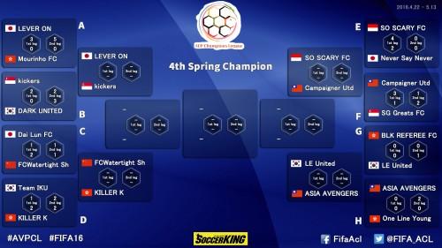 AVPCL準々決勝に日本勢から唯一『LEVER ON』が勝ち上がる