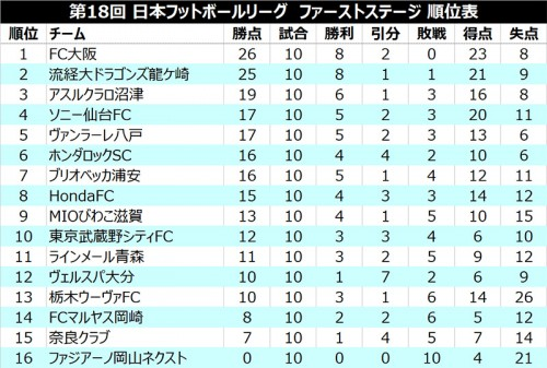 ●FC大阪が昨季王者ソニーとの乱打戦を制して首位堅守/JFL 1st第10節