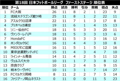 上位2チームが黒星、3位沼津が勝ち点差を詰める/JFL 1st第11節