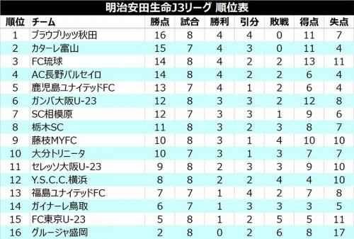 ●富山が長野との上位決戦を制して2位浮上、首位秋田と勝点1差/J3第8節