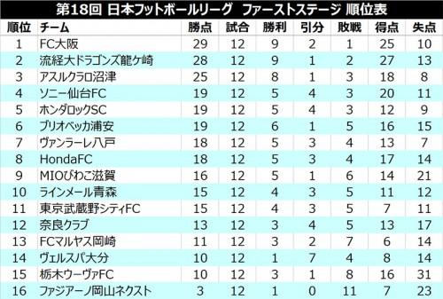 ●ファーストステージ優勝争いはFC大阪、流経大、沼津の3チームに絞られる/JFL 1st第12節