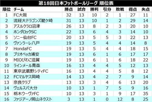 FC大阪と流経大の上位2チームが白星…3位沼津は痛恨のドロー/JFL 1st第13節