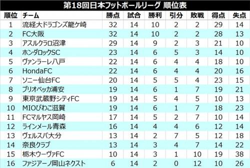 FC大阪が敗れ流経大が総得点差で首位浮上、次節両チームが直接対決/JFL 1st第14節