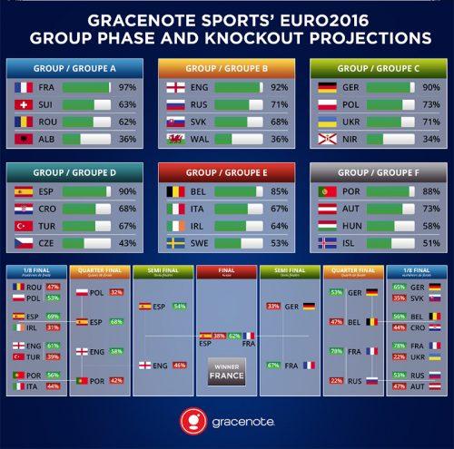 米の大手データ会社がユーロ2016を予測「決勝はフランス対スペイン」
