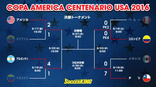 コパ・アメリカ4強が決定…開催国アメリカと優勝候補アルゼンチンが激突