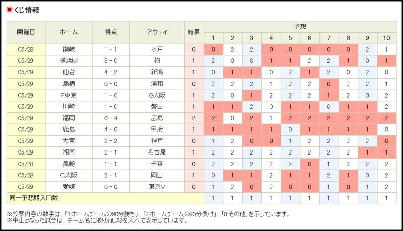 toto神が購入した第849回totoのくじ結果。なお、青山のくじ結果はtotoONEでチェック!