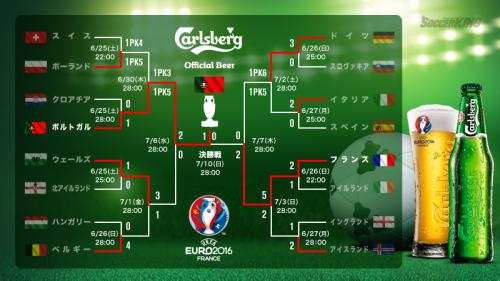 欧州最強国を決めるサッカーの祭典「UEFA EURO 2016」を大特集!!