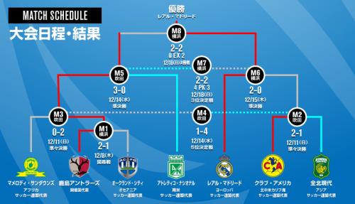 【最新情報をチェック!】FIFAクラブワールドカップ ジャパン 2016特集
