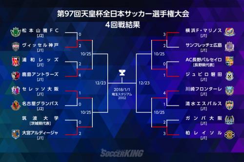 王者鹿島は浦和に勝利、筑波大の快進撃はここまで…8強はすべてJ1クラブに/天皇杯4回戦