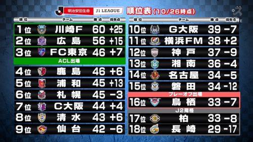 【スカサカ!ライブ】川崎か、広島か…J1優勝争いを識者が占う