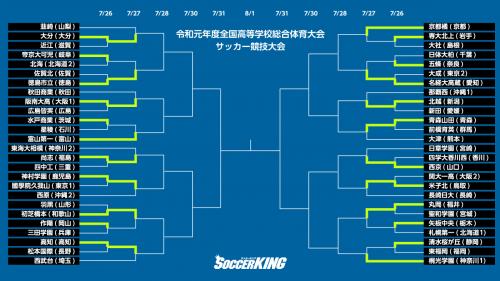 青森山田が連勝で3回戦へ…西川潤擁する桐光学園はPK戦を制す/インハイ2回戦