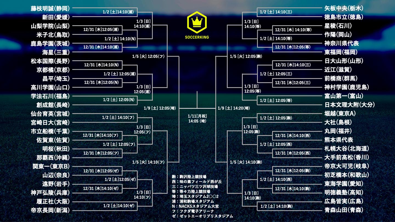 第99回全国高校サッカー選手権大会 組み合わせ表